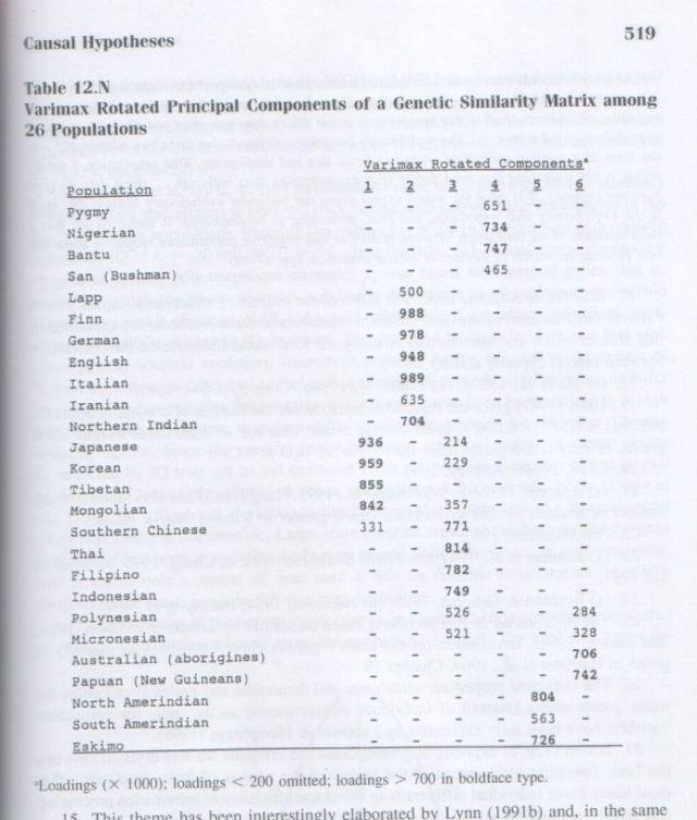 The g Factor (Arthur Jensen) p. 519