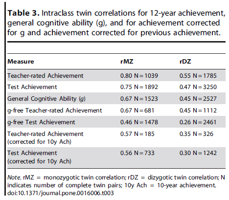 Added Value Measures in Education Show Genetic as Well as Environmental Influence - Table 3