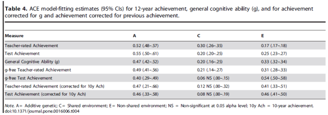 Added Value Measures in Education Show Genetic as Well as Environmental Influence - Table 4