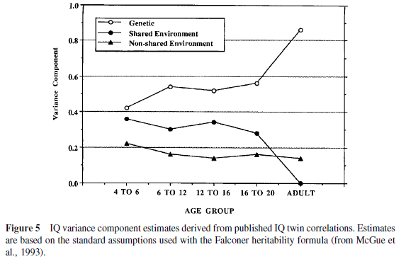 Genetic and Environmental Influences on Human Psychological Differences - Figure 5