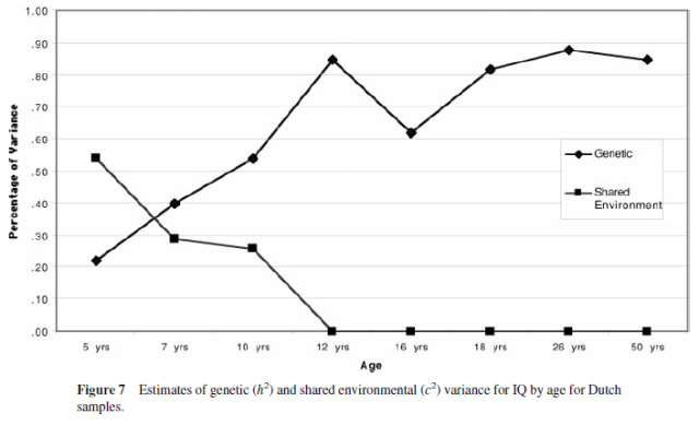 Genetic and Environmental Influences on Human Psychological Differences - Figure 7