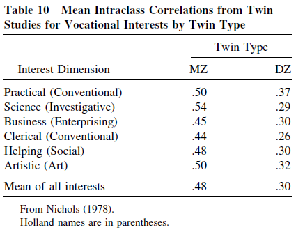 Genetic and Environmental Influences on Human Psychological Differences - Table 10