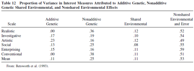 Genetic and Environmental Influences on Human Psychological Differences - Table 12