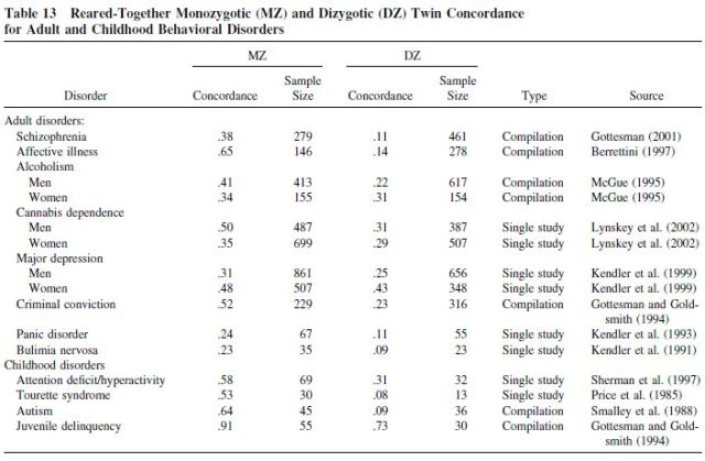 Genetic and Environmental Influences on Human Psychological Differences - Table 13
