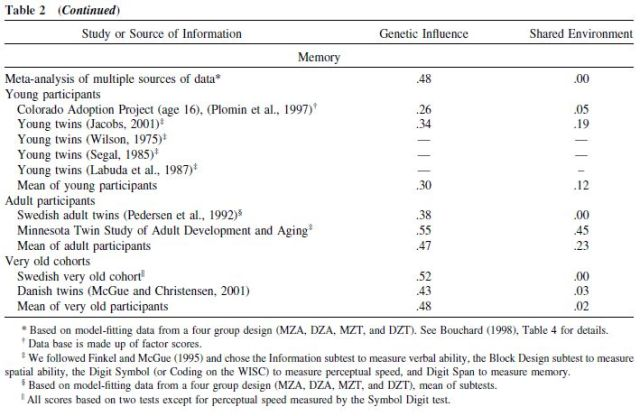 Genetic and Environmental Influences on Human Psychological Differences - Table 2 continued
