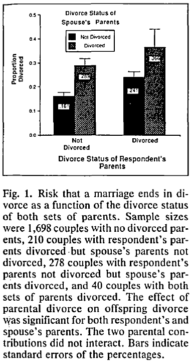 Genetic Influence on Risk of Divorce - Fig. 1