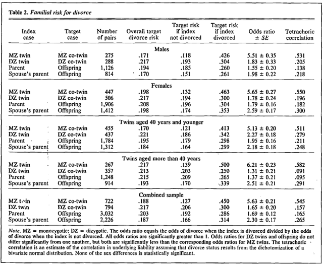 Genetic Influence on Risk of Divorce - Table 2