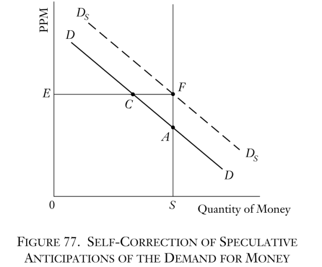 Man, Economy, and State - Figure 77