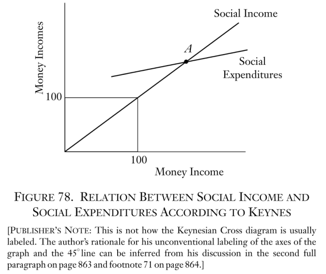 Man, Economy, and State - Figure 78