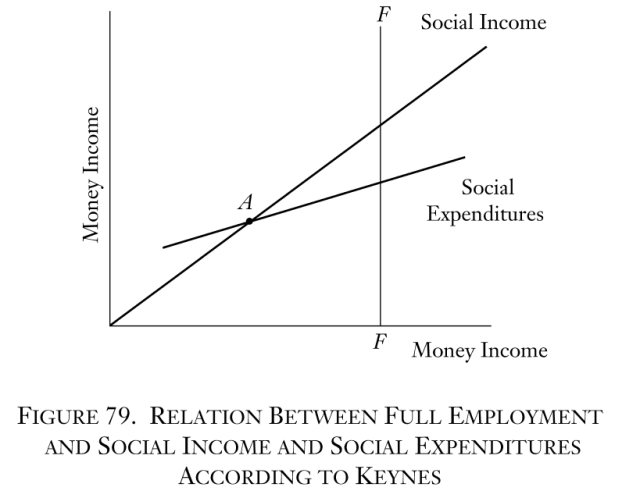 Man, Economy, and State - Figure 79