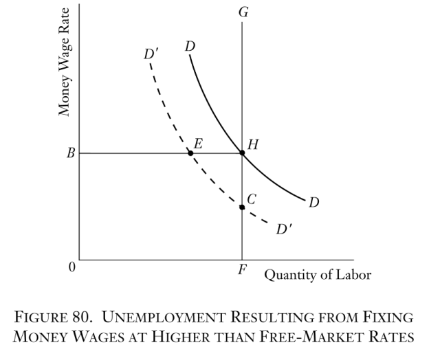 Man, Economy, and State - Figure 80