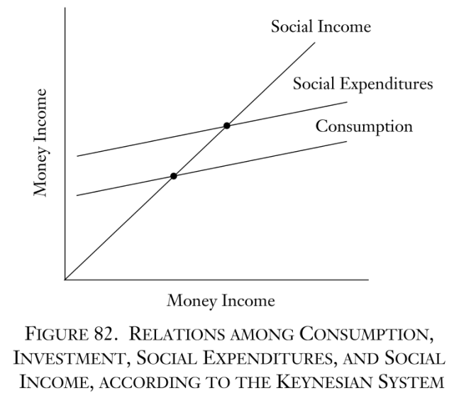 Man, Economy, and State - Figure 82