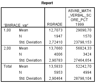 NLSY97 - Black-White gap in ASVAB and GRADE