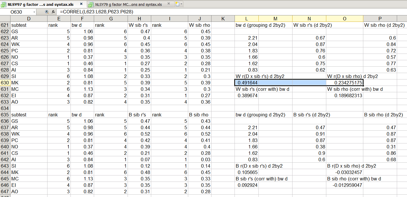 Scas-p, dbc-p, and sib-r scores (n = 32) | download table.