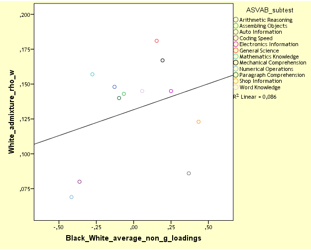 NLSY97 MCV, white admixture vs BW non-g loadings