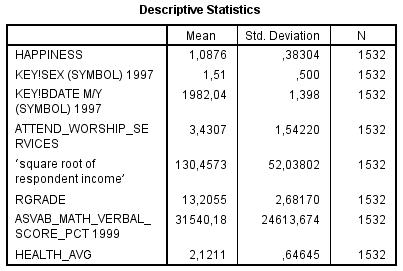 NLSY97 - Mult. Regression - Happiness vs Health - Descriptives - Blacks
