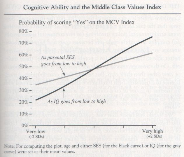 The Bell Curve, 1994, Herrnstein and Murray (graph p. 265)