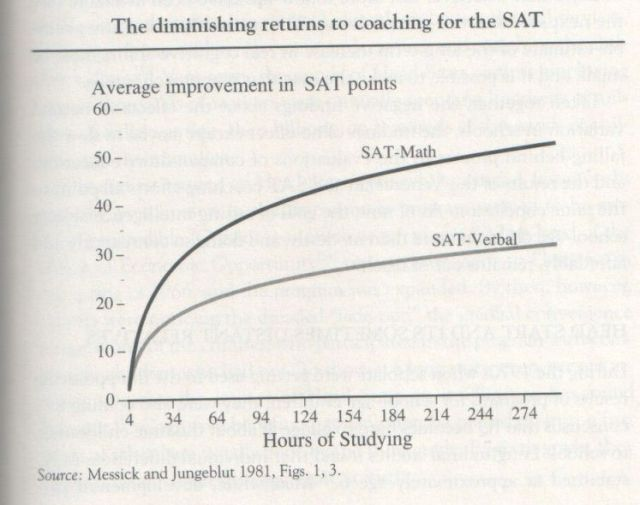 The Bell Curve, 1994, Herrnstein and Murray (graph p. 401)