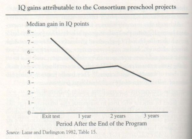 The Bell Curve, 1994, Herrnstein and Murray (graph p. 406)