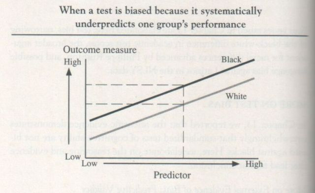 The Bell Curve, 1994, Herrnstein and Murray (graph p. 650)