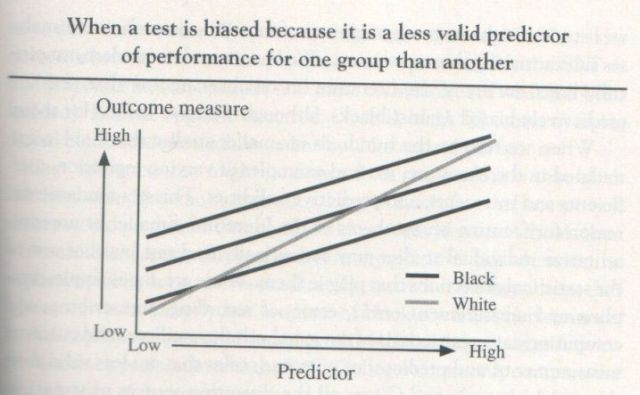 The Bell Curve, 1994, Herrnstein and Murray (graph p. 651)