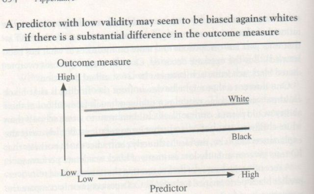 The Bell Curve, 1994, Herrnstein and Murray (graph p. 654)