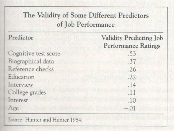 The Bell Curve, 1994, Herrnstein and Murray (table p. 81)