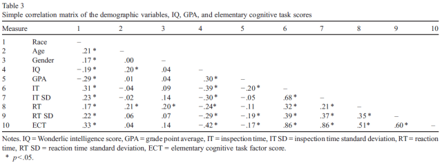 Black-White differences on IQ and grades - The mediating role of elementary cognitive tasks - Table 3
