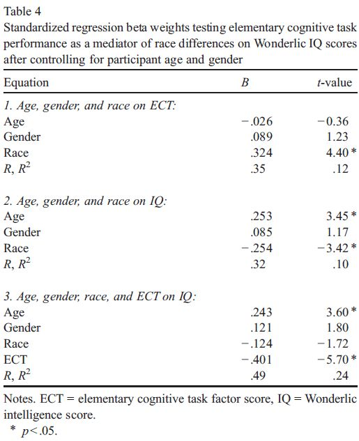 Black-White differences on IQ and grades - The mediating role of elementary cognitive tasks - Table 4