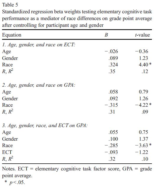 Black-White differences on IQ and grades - The mediating role of elementary cognitive tasks - Table 5