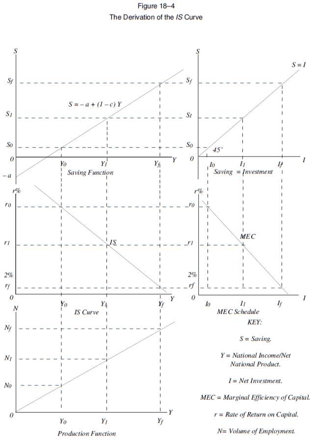 Capitalism - A Treatise on Economics (Figure 18-4)