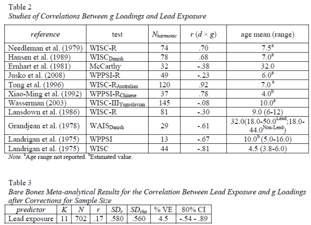 Four psychometric meta-analyses on the relation of lead level, breastfeeding, and prenatal cocaine and smoke exposure with general intelligence - Table 2-3