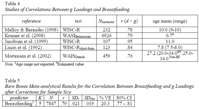 Four psychometric meta-analyses on the relation of lead level, breastfeeding, and prenatal cocaine and smoke exposure with general intelligence - Table 4-5