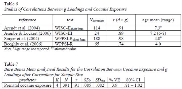 Four psychometric meta-analyses on the relation of lead level, breastfeeding, and prenatal cocaine and smoke exposure with general intelligence - Table 6-7