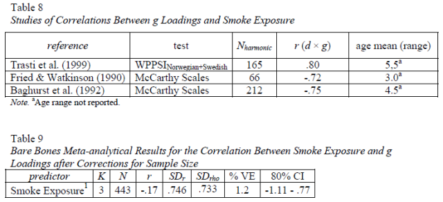 Four psychometric meta-analyses on the relation of lead level, breastfeeding, and prenatal cocaine and smoke exposure with general intelligence - Table 8-9