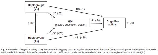 Haplogroups as evolutionary markers of cognitive ability - Figure 3