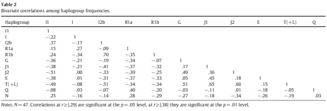 Haplogroups as evolutionary markers of cognitive ability - Table 2