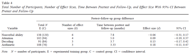 Is Working Memory Training Effective - A Meta-Analytic Review - Table 4