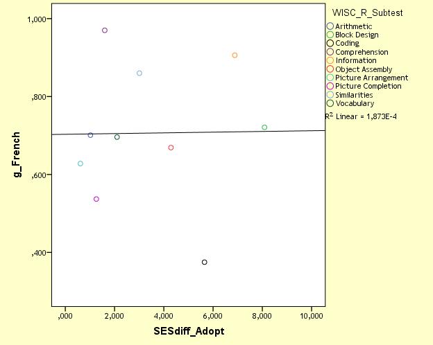 Jensen's MCV - g-French vs SESdiff-Adopt with Coding