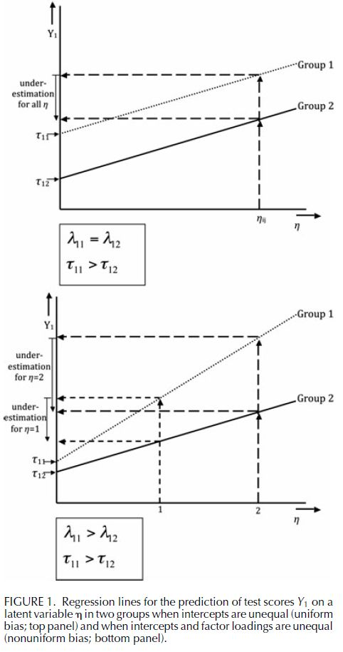 Measurement Invariance in Confirmatory Factor Analysis - An Illustration Using IQ Test Performance of Minorities (Figure 1)