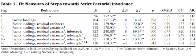 Measurement Invariance in Confirmatory Factor Analysis - An Illustration Using IQ Test Performance of Minorities (Table 2)