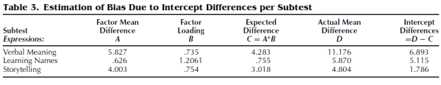 Measurement Invariance in Confirmatory Factor Analysis - An Illustration Using IQ Test Performance of Minorities (Table 3)