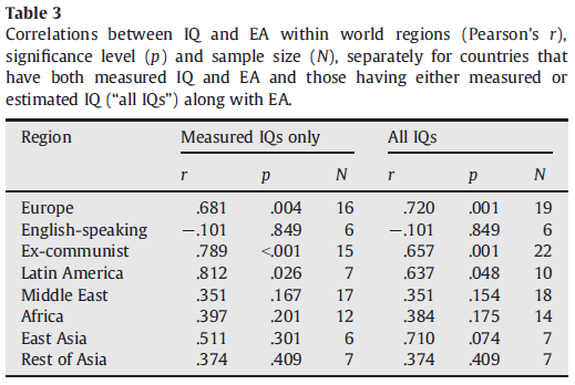 National IQs calculated and validated for 108 nations - Table 3