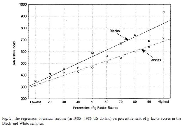 Occupation and income related to psychometric g - Figure 2