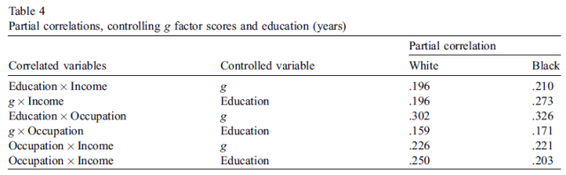 Occupation and income related to psychometric g - Table 4