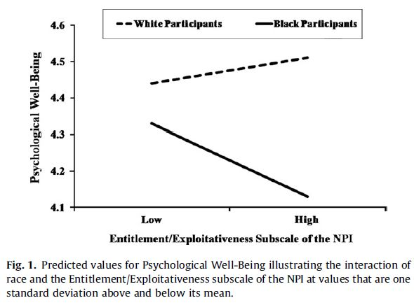 Racial differences in narcissistic tendencies - Fig 1