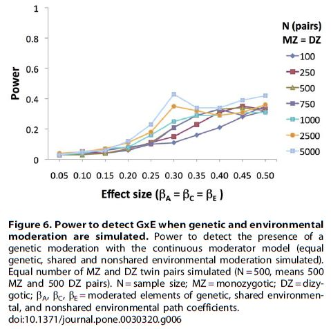 Socioeconomic Status (SES) and Children's Intelligence (IQ) - In a UK-Representative Sample SES Moderates the Environmental, Not Genetic, Effect on IQ - F6