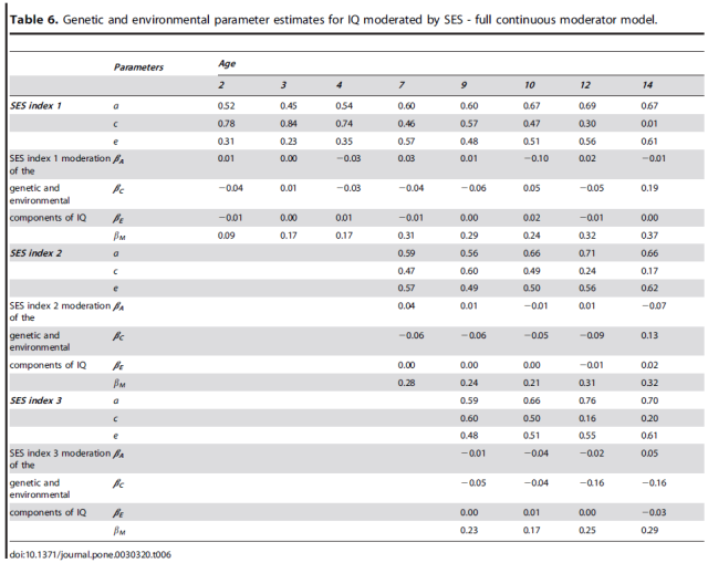 Socioeconomic Status (SES) and Children's Intelligence (IQ) - In a UK-Representative Sample SES Moderates the Environmental, Not Genetic, Effect on IQ -T6