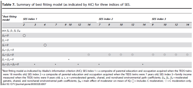 Socioeconomic Status (SES) and Children's Intelligence (IQ) - In a UK-Representative Sample SES Moderates the Environmental, Not Genetic, Effect on IQ -T7