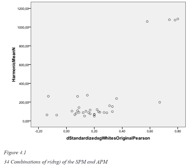 Spearman's hypothesis tested with Raven's Progressive Matrices - A psychometric meta-analysis - Figure 4.1